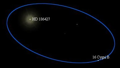 orbit of 16Cygni B