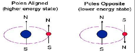 hydrogen spin-flip transition
