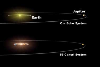 Comparison of the 55 Cancri system and our own solar system