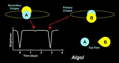 Algol and its light curve