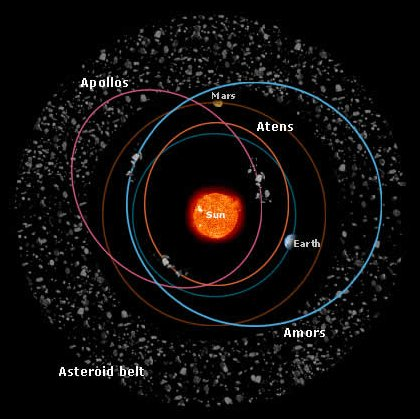typical orbits of Apollos, Atens, and Amors