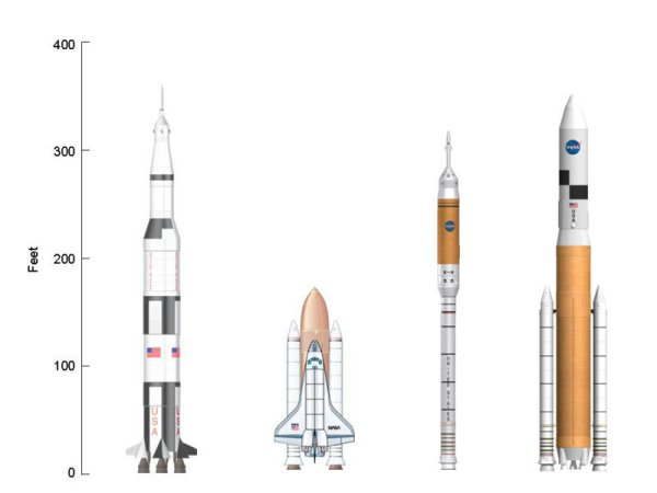 Comparison of sizes of Saturn V, Space Shuttle, Aries I, and Aries V