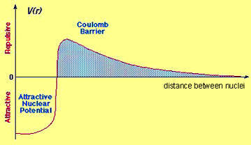 Coulomb barrier