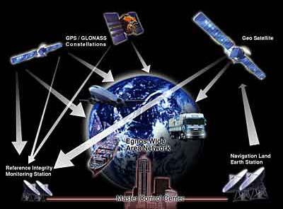 آشنایی با سیستمهای ماهواره ای