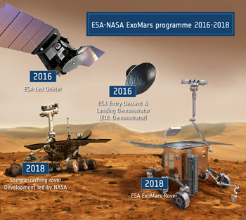 ExoMars component spacecraft and rovers