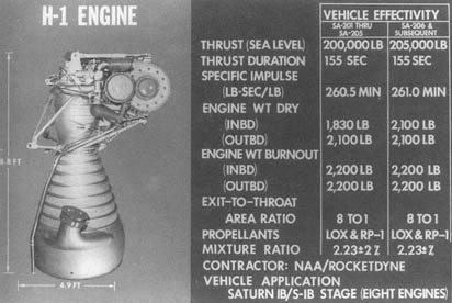 H-1 engine statistics. Image credit:              NASA