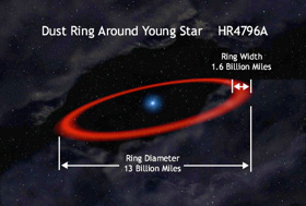 HR 4796A and its dust ring