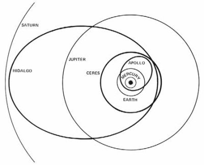 orbit of Hidalgo