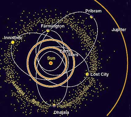 calculated orbits of meteorites that have been photographically tracked