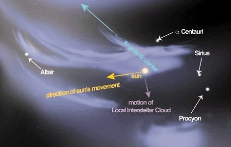 Local Interstellar Cloud