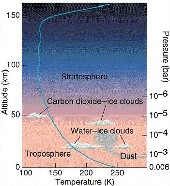 Pressure and temperature variation in the atmosphere of Mars