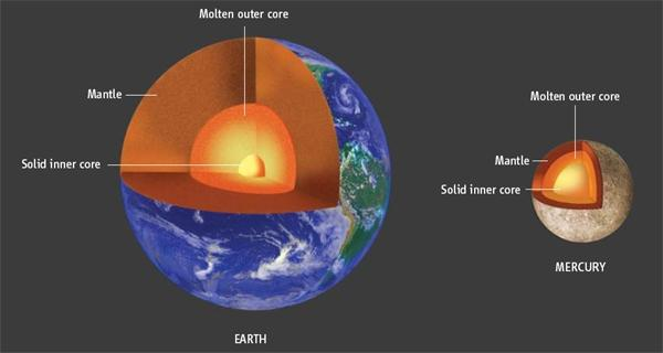 Hypothesized interiors of Earth and Mercury compared