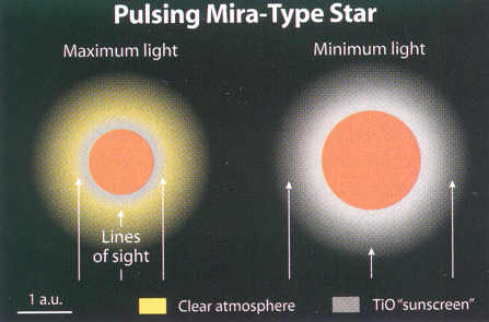 Mira variable. Credit: Sky & Telescope