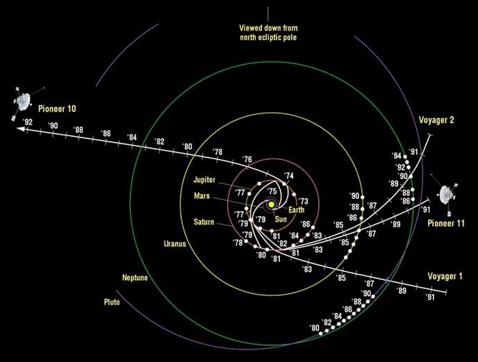 Pioneer and Voyager trajectories up to 1992