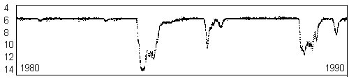 R Coronae Borealis light curve, 1980-1990