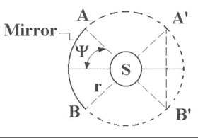 Shkadov thruster diagram