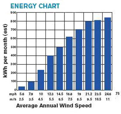 Skystream energy chart