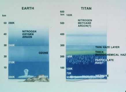 Atmospheres of Titan and Earth compared