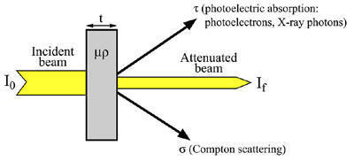 Absorption as a result of the combined effect of Compton scattering and photoelectric absorption