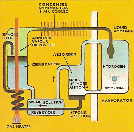 absorption refrigeration