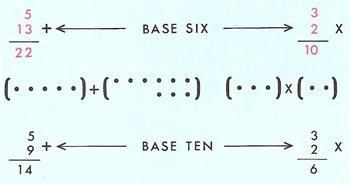 Addition and multiplication in the base six system