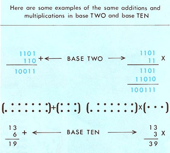 addition and multiplication in binary