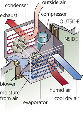 Room Air Conditioner Venting