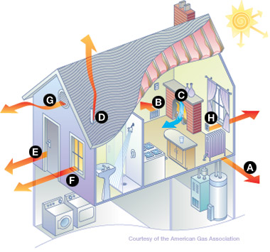 ways heat can escape from a house