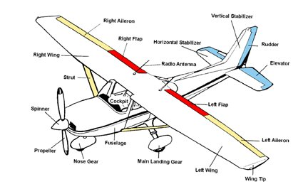 airplane rh daviddarling info