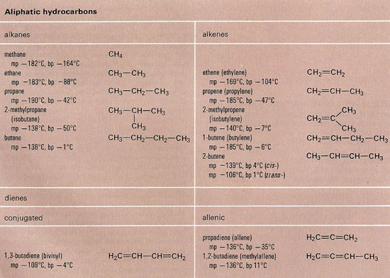 aliphatic hydrocarbons