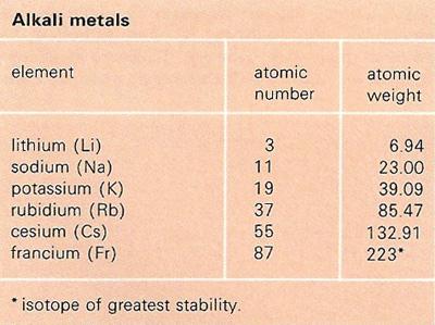 Alkali metal urtaz Image collections