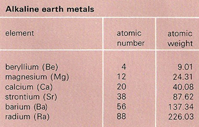 Alkaline earth metal urtaz