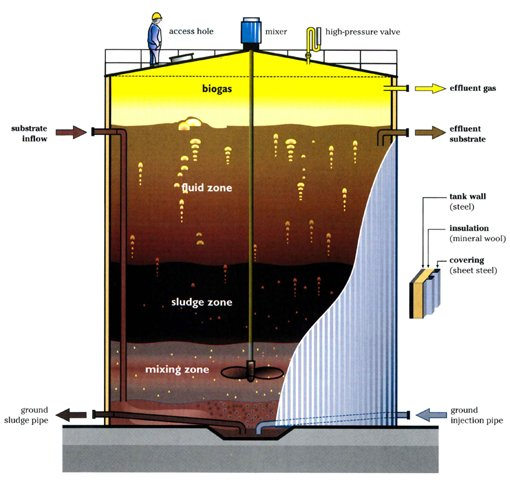 http://www.daviddarling.info/images/anaerobic_digester_diagram.jpg