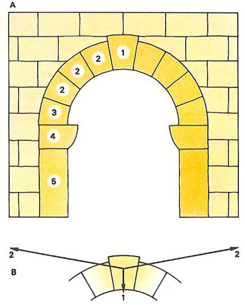 components of an arch