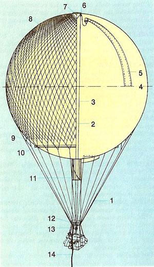 gas balloon,labeled diagram