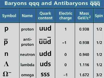 baryons and antibaryons