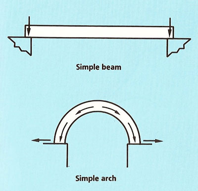 forces acting on a beam and an arch
