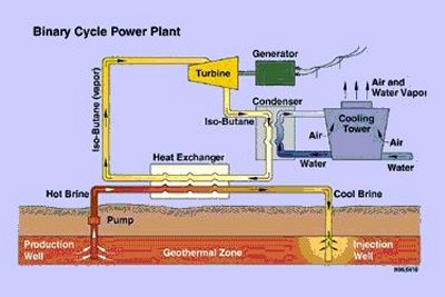 http://www.daviddarling.info/images/binary-cycle_power_plant.jpg