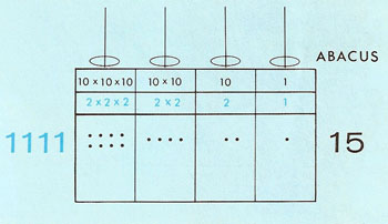 Binary equivalent of 15