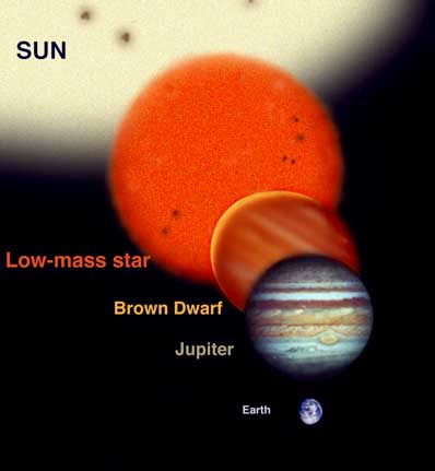 comparison of sizes of stars and planets