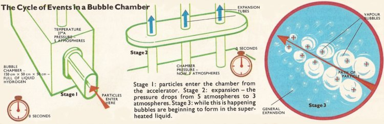 sequence of events in bubble chamber