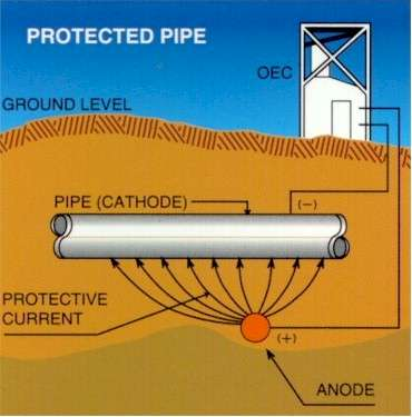 cathodic protection by impressed current