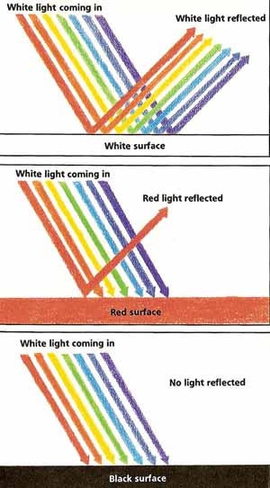 The Science Of Light 6 Over Rainbow