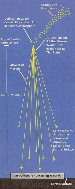 cosmic-ray shower
