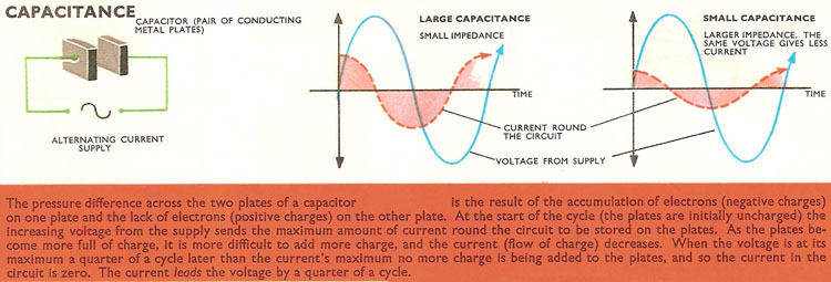 In a circuit containing only capacitance, changes in the current always lead those in the voltage