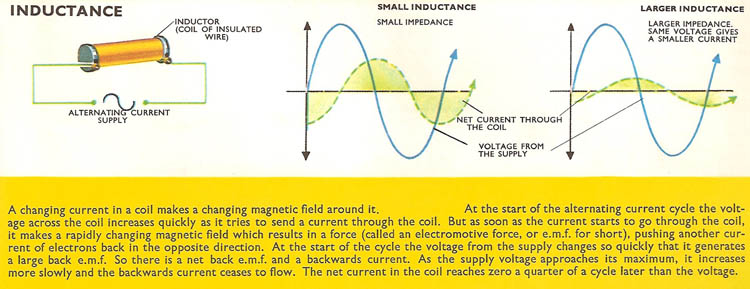 In a circuit containing only inductance, changes in the current always lag those in the voltage