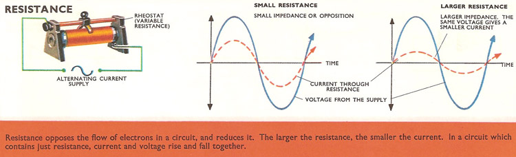 In a circuit containing just resistance, current and voltage are in phase
