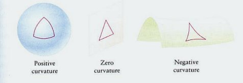 curvature: positive, zero, and negative