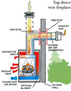 A direct-vent fireplace is a gas-fired fireplace that vents combustion gases directly to the outside through a hole in the wall.