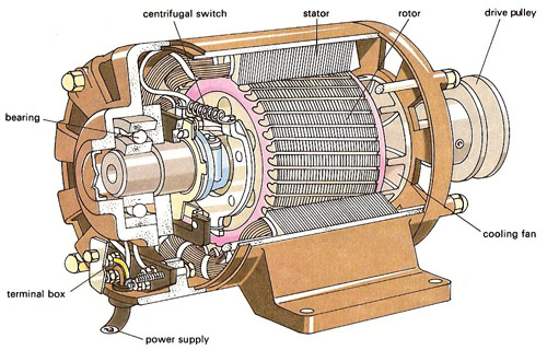 Electric motor for Used industrial electric motors